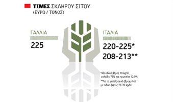 Όλο και ανεβαίνει το σκληρό σιτάρι, 20 λεπτά στα αλώνια Θεσσαλίας