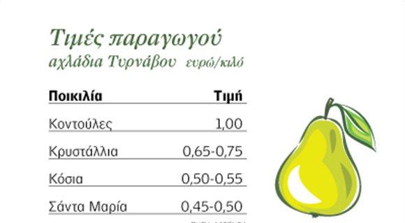 Ζωηρή η αγορά τη φετινή σεζόν για τα αχλάδια Τυρνάβου