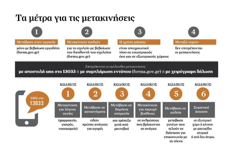 Οι βεβαιώσεις και οι έξι επιλογές SMS στο 13033 για μετακινήσεις πολιτών  κατά την καραντίνα