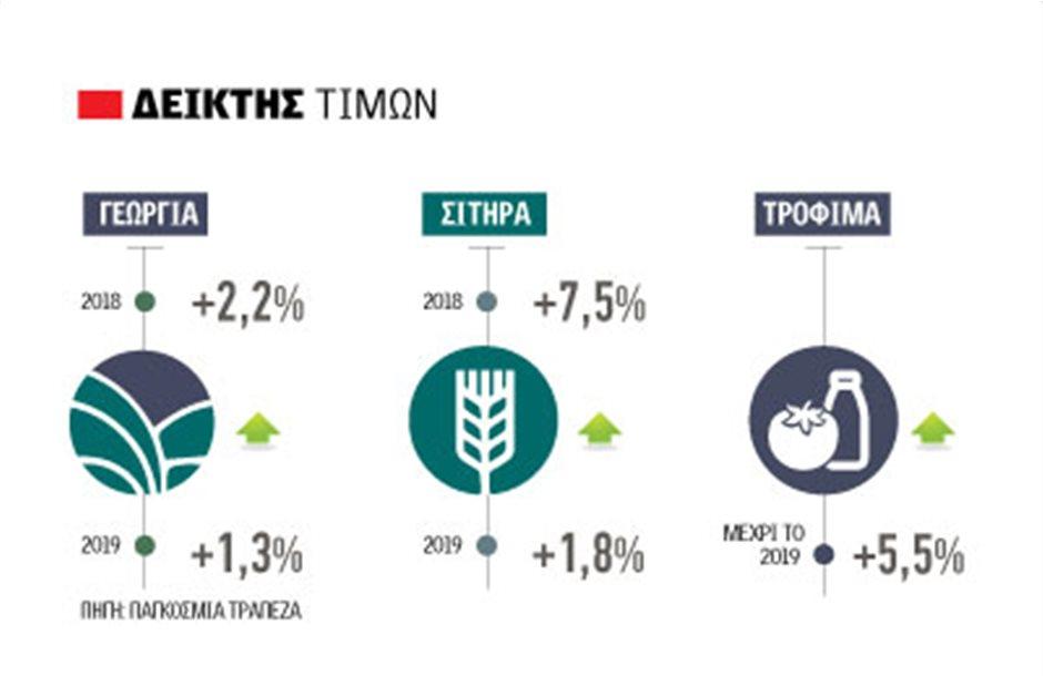 Ρυθμιστής αγροτικών εμπορευμάτων η αγορά όχι το brent