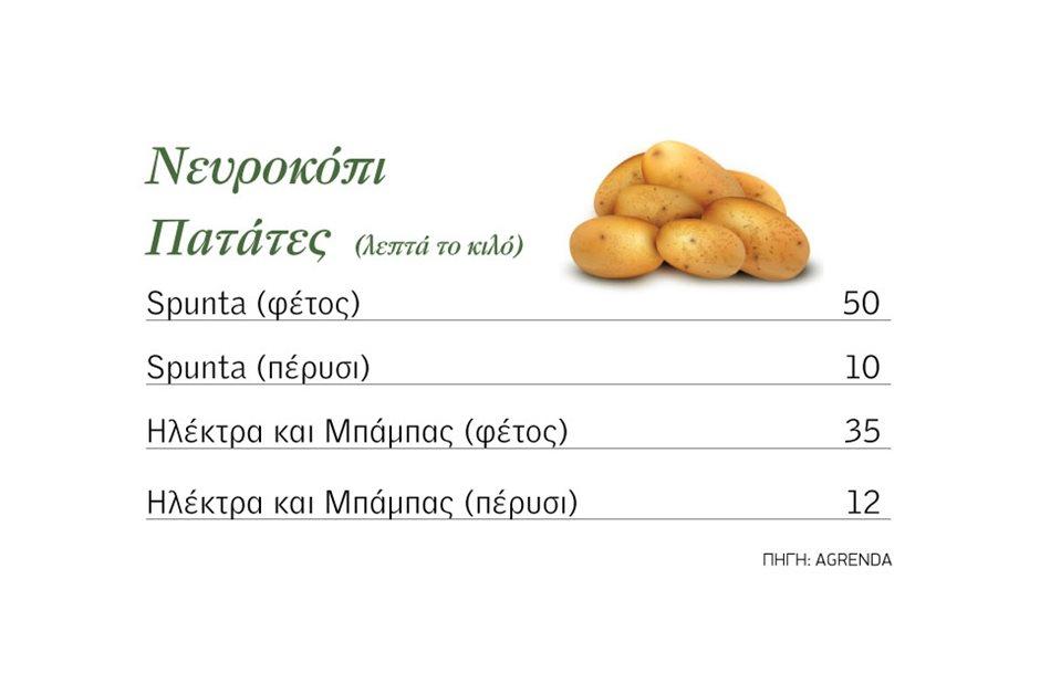 patata_neurokopiou