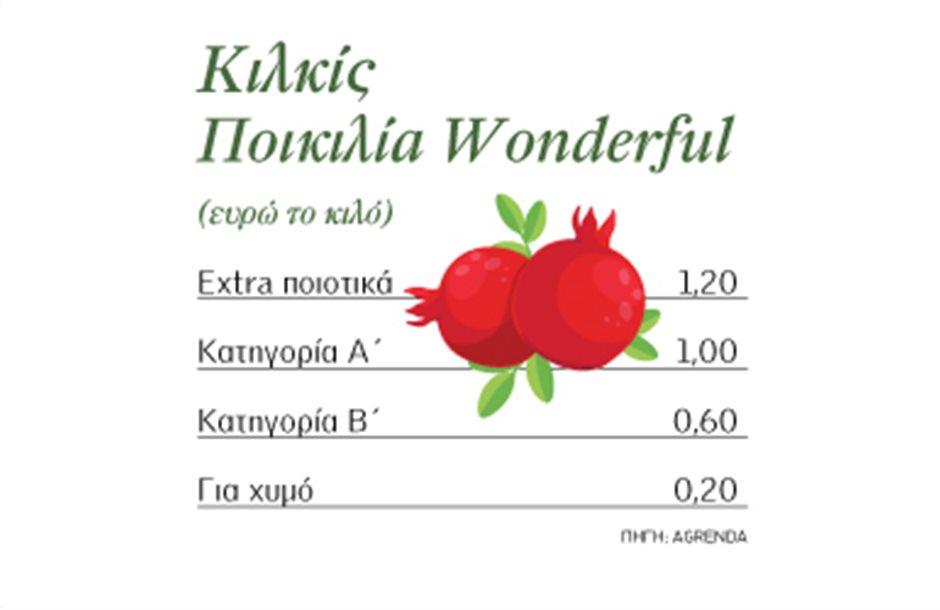 Στο 1,20 ευρώ το κιλό τα extra ποιοτικά Wonderful στο Κιλκίς