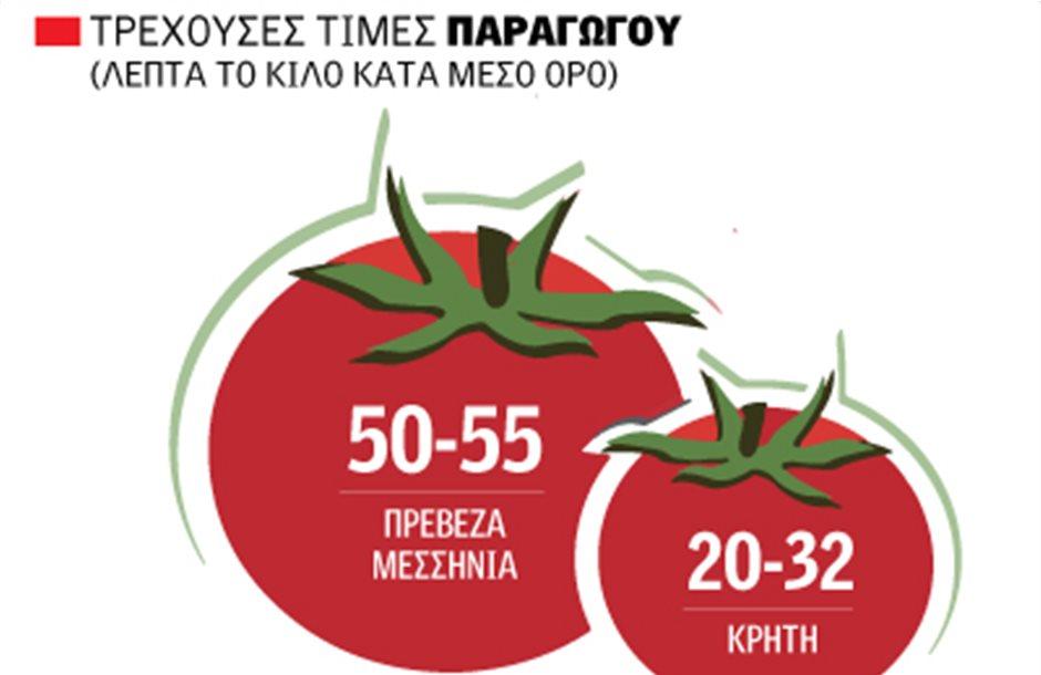 Ανώμαλη προσγείωση στις τιμές της ντομάτας πριν βγει η υπαίθρια