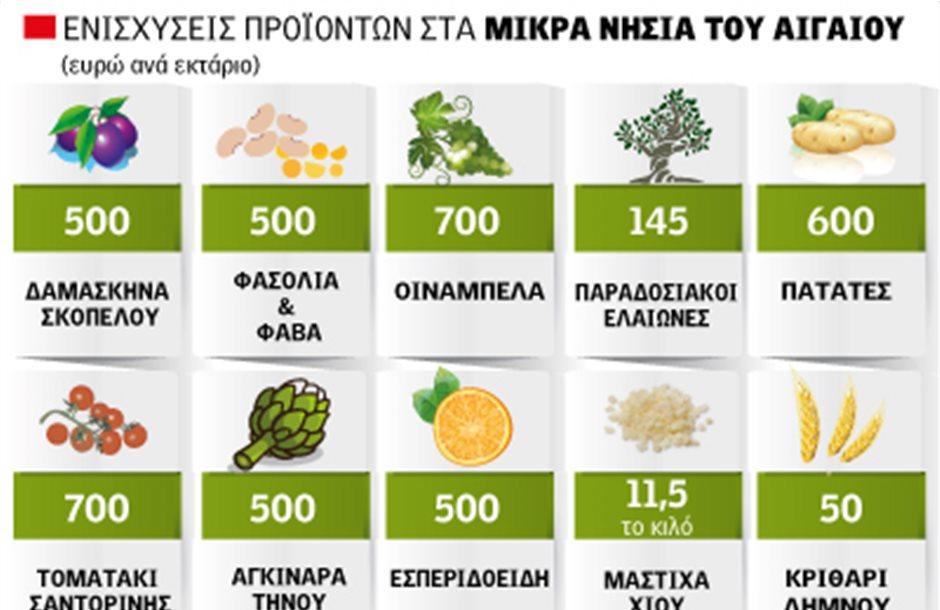Στα 70 ευρώ η ενίσχυση για τοματάκι Σαντορίνης