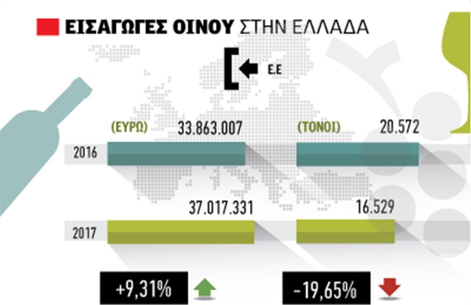 Η Ελλάδα εισάγει ακριβά και εξάγει φθηνά κρασιά