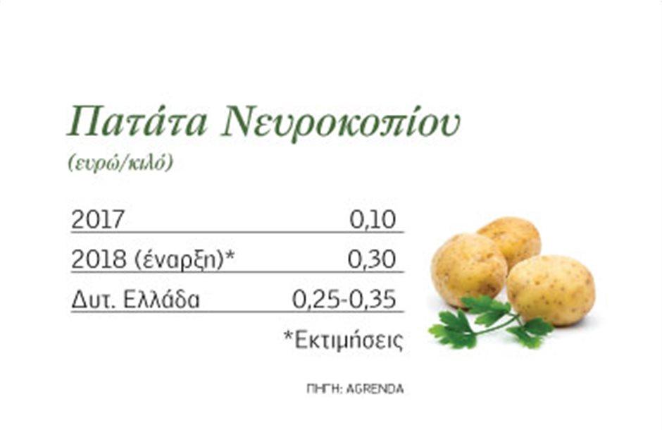 Γύρω στο 30άρι η πατάτα Νευροκοπίου