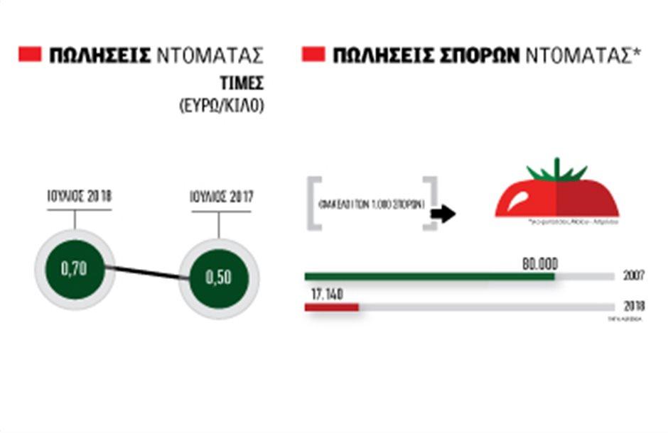 Στα 70 λεπτά η λιγοστή ελληνική επιτραπέζια ντοµάτα