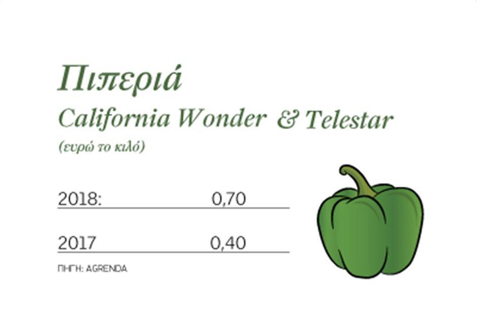 Στα 70 λεπτά η πιπεριά California Wonder