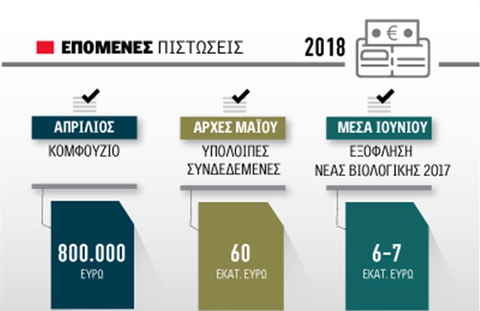 Αρχές Μαΐου περί τα 60 εκατ. ευρώ για συνδεδεμένες