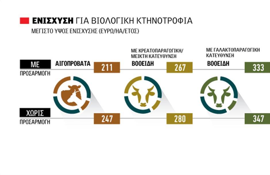 Με 218 εκατ. από 19 Μαρτίου Βιολογική Κτηνοτροφία