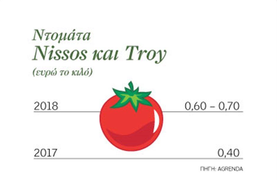 Στα 70 λεπτά οι υπαίθριες ντομάτες Nissos και Troy
