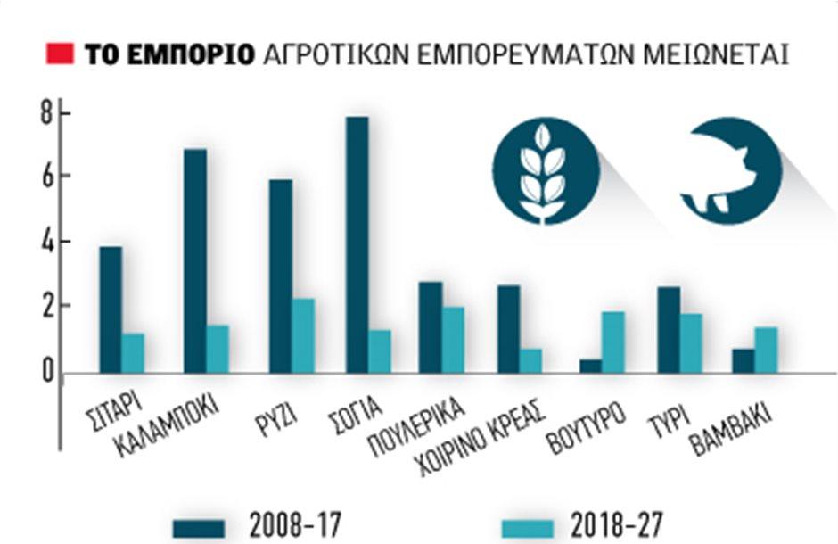 Ισχνή ζήτηση και πτώση τιμών έως 2027 δείχνει ο FAO