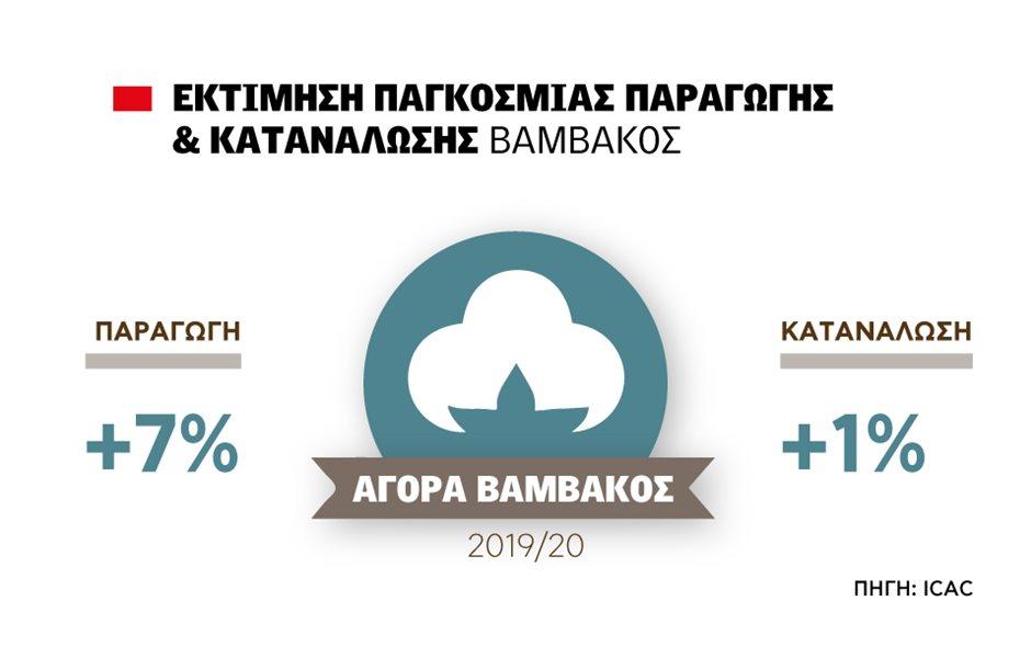 pinakas-vamvaki_pagkosmia-paragwgi_katanalwsi